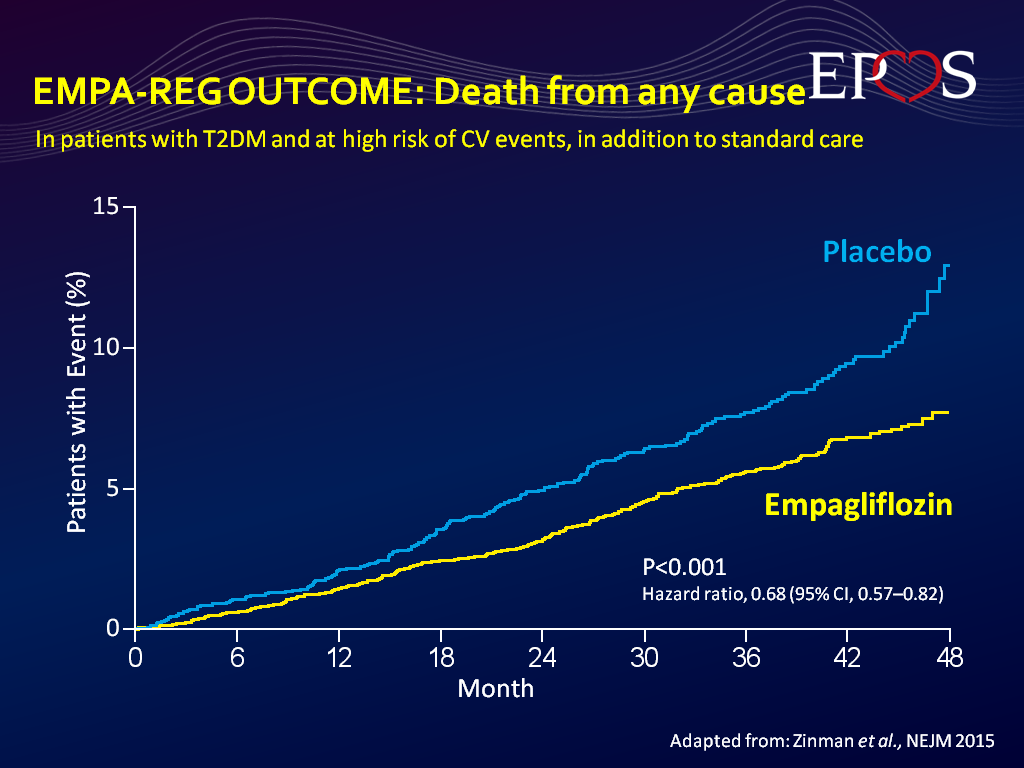 EMPA-REG OUTCOME: Death from any cause