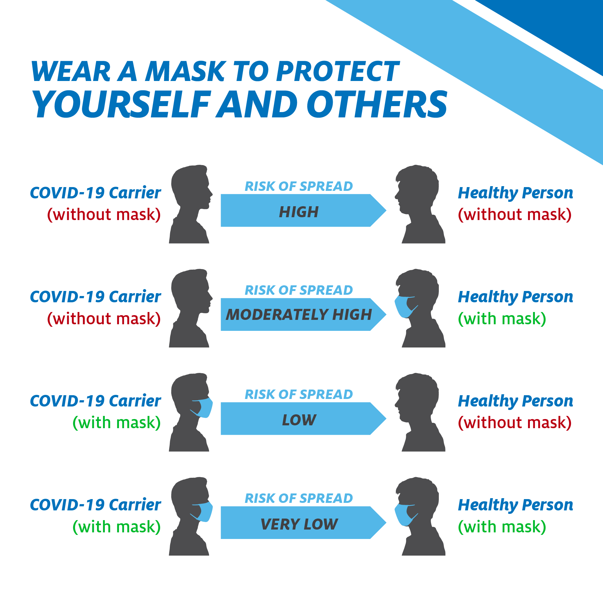 Wearing A Mask Is Not Only Important It S Life Saving Lincoln Ne Bryan Health