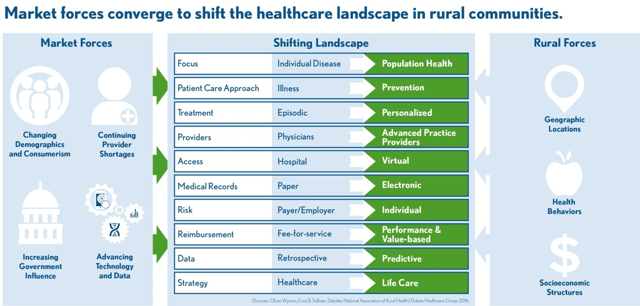 rural health care market changes